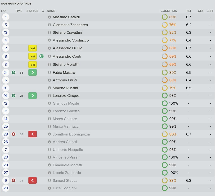 Putting the Goon back into Soccer, Let's Play Football Manager 2018